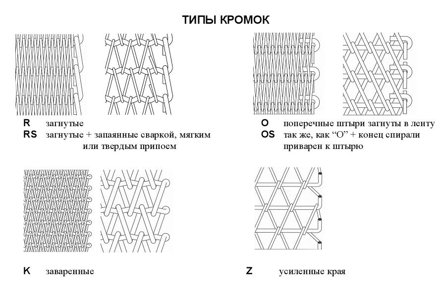 Металлические транспортерные ленты